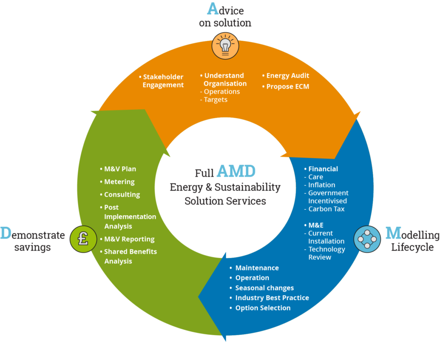 AMD Environmental Energy Services